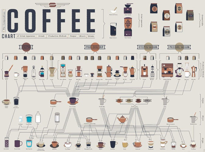 Weekend Reading: A Coffee Infographic, The Greenmarket Palette, and More
