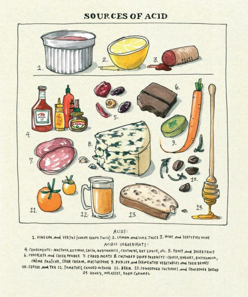 Salt Fat Acid Heat Source of Acid