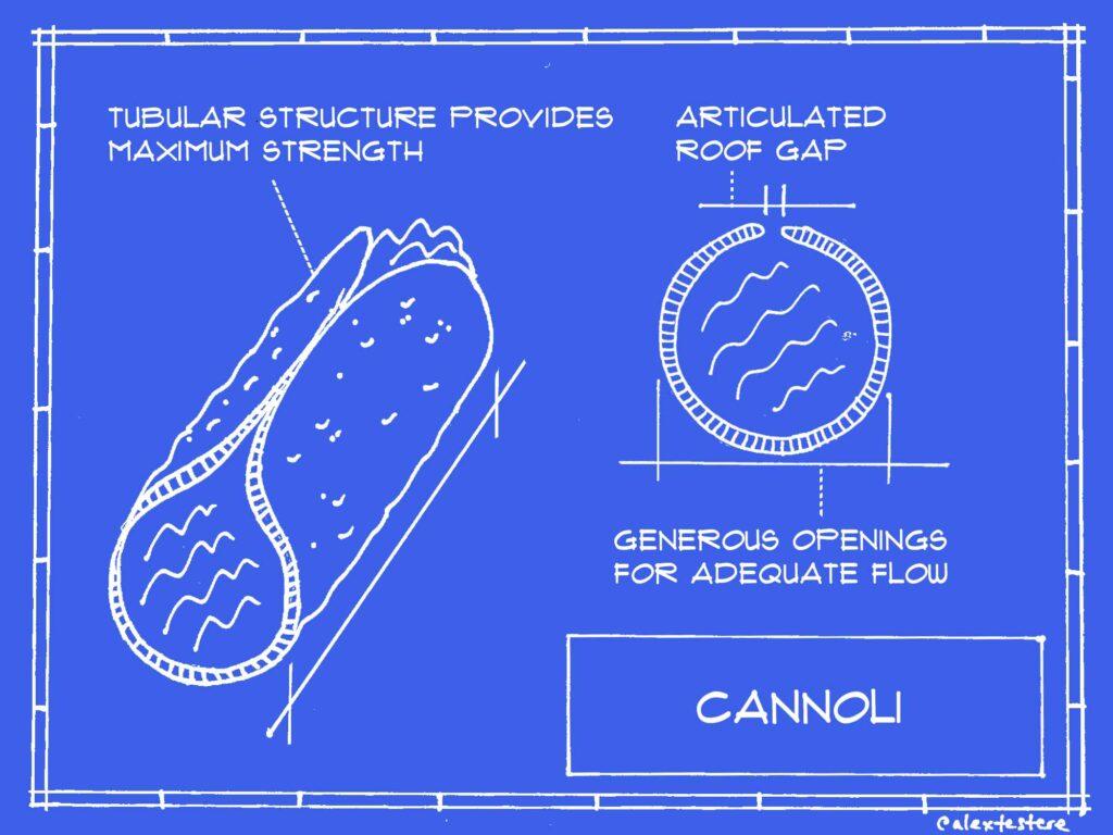 cannoli blueprint