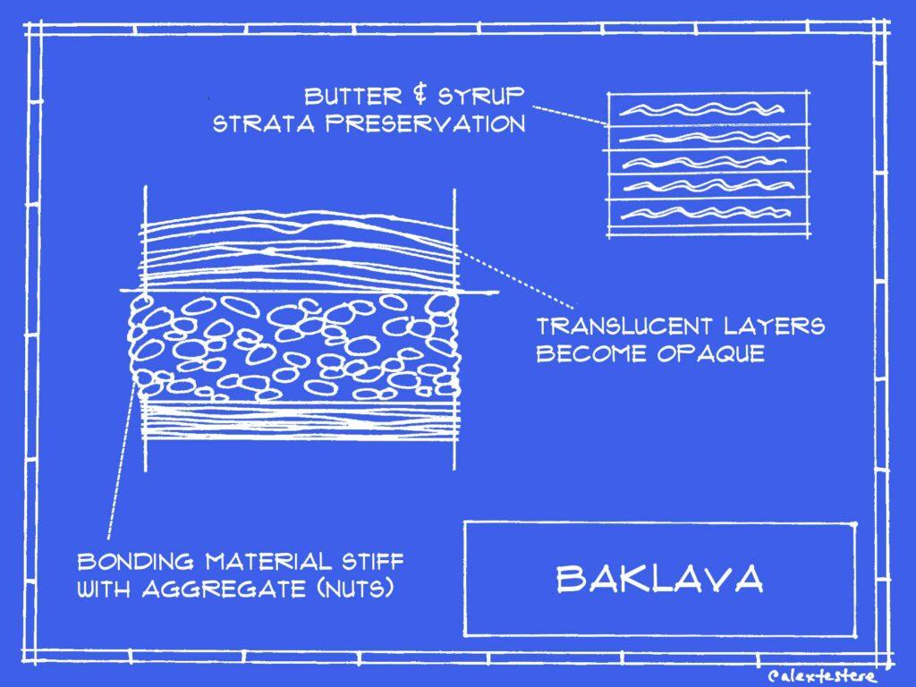 baklava blueprint