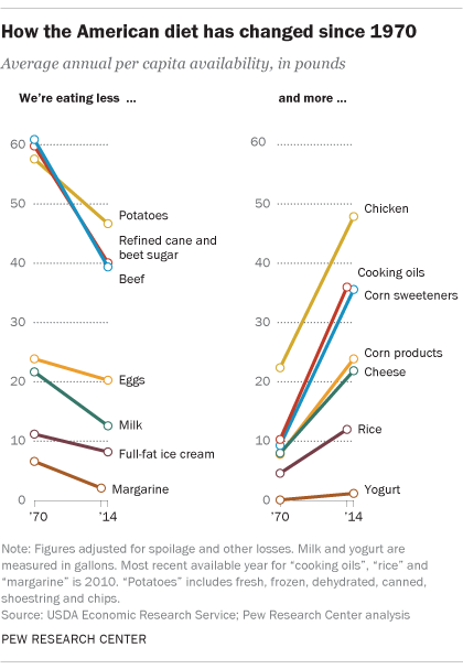 American diet changes