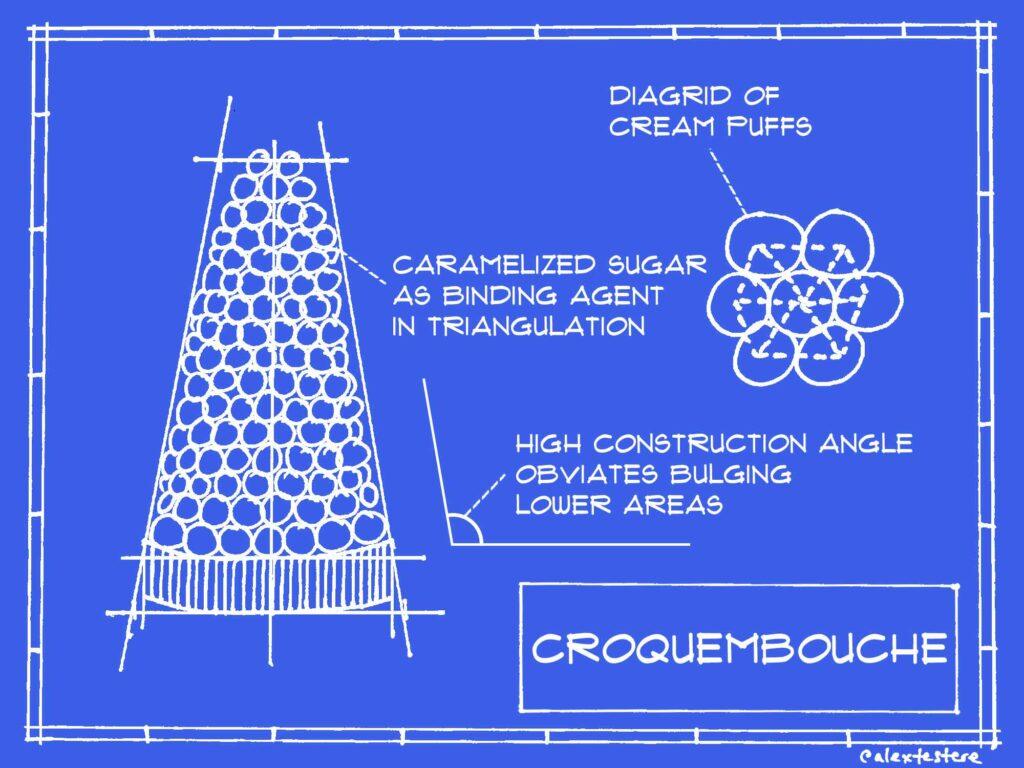 croquembouche blueprint