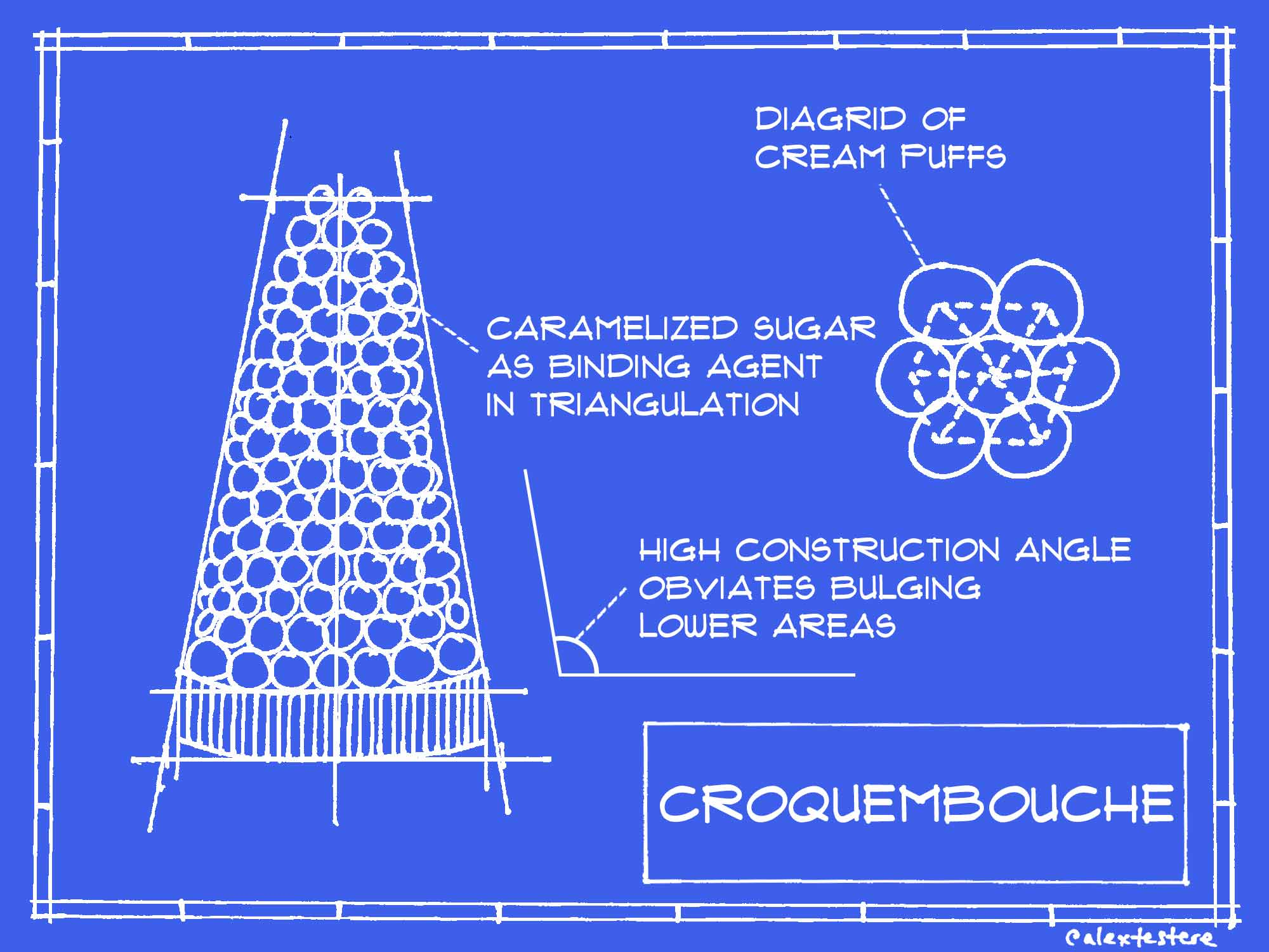 The Structural Soundness of Your Favorite Desserts, According to Architects
